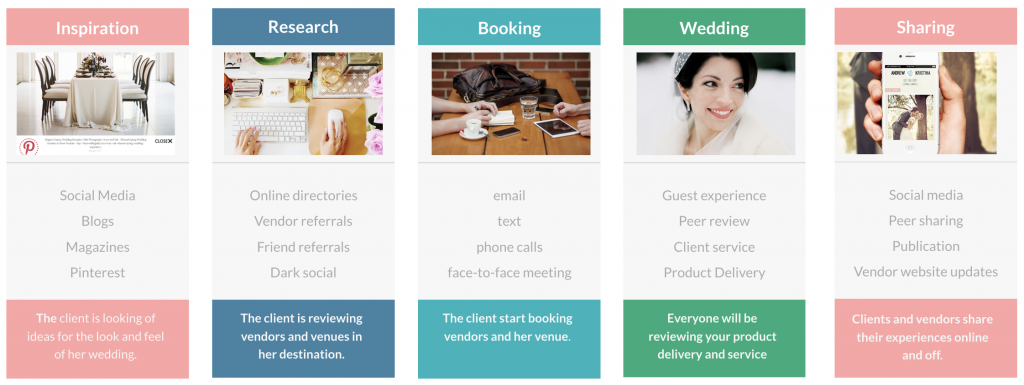 Map The Wedding Planning Journey To Your Funnel